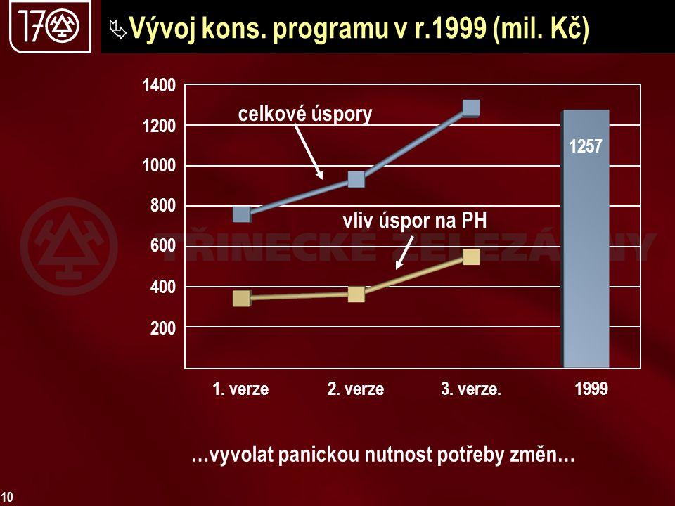 10  Vývoj kons. programu v r.1999 (mil. Kč) vliv úspor na PH celkové úspory 1400 1200 1000 600 800 400 200 1. verze2. verze3. verze.1999 1257 …vyvola