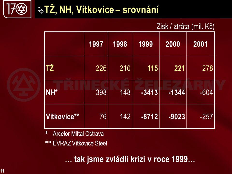 11  TŽ, NH, Vítkovice – srovnání … tak jsme zvládli krizi v roce 1999… 19971998199920002001 TŽ 226210 115221 278 NH* 398148 -3413-1344 -604 Vítkovice** 76142 -8712-9023 -257 Zisk / ztráta (mil.