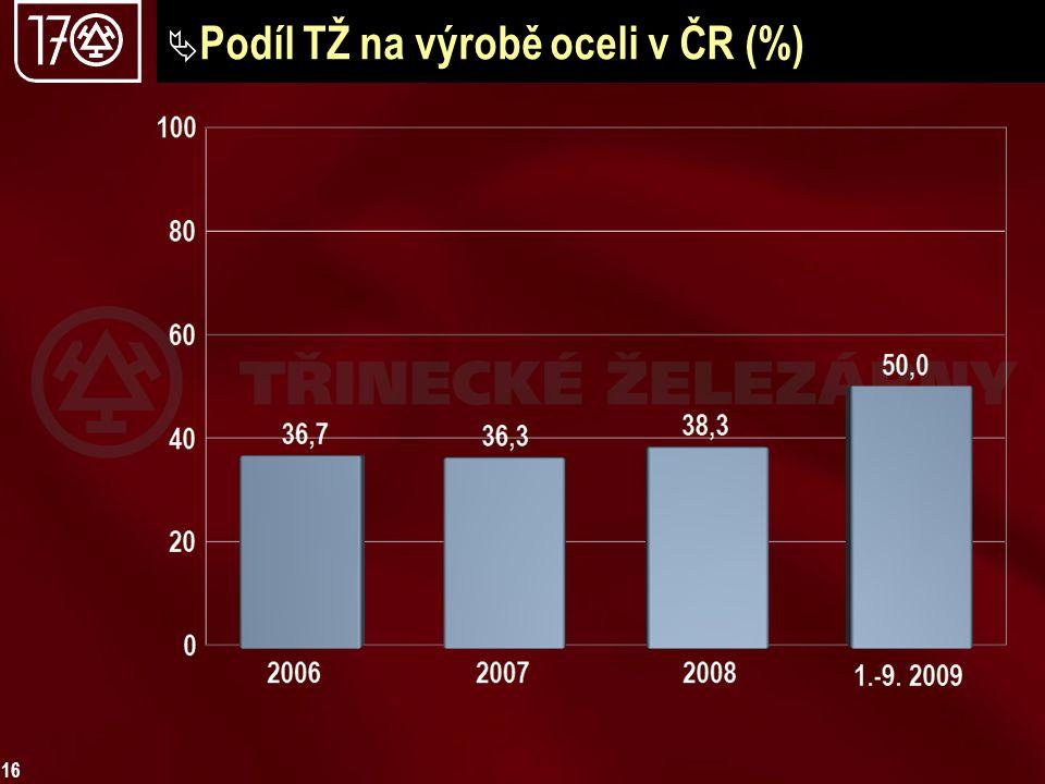 16  Podíl TŽ na výrobě oceli v ČR (%)