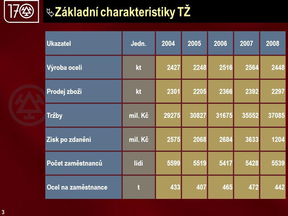 3  Základní charakteristiky TŽ UkazatelJedn.20042005200620072008 Výroba ocelikt24272248251625642448 Prodej zbožíkt23012205236623922297 Tržbymil. Kč29