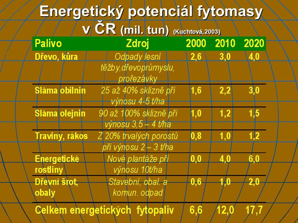 Energetický potenciál fytomasy v ČR (mil. tun) (Kuchtová, 2003)