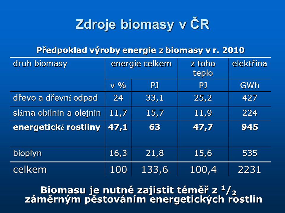 Zdroje biomasy v ČR Biomasu je nutné zajistit téměř z 1 / 2 záměrným pěstováním energetických rostlin Předpoklad výroby energie z biomasy v r. 2010 dr