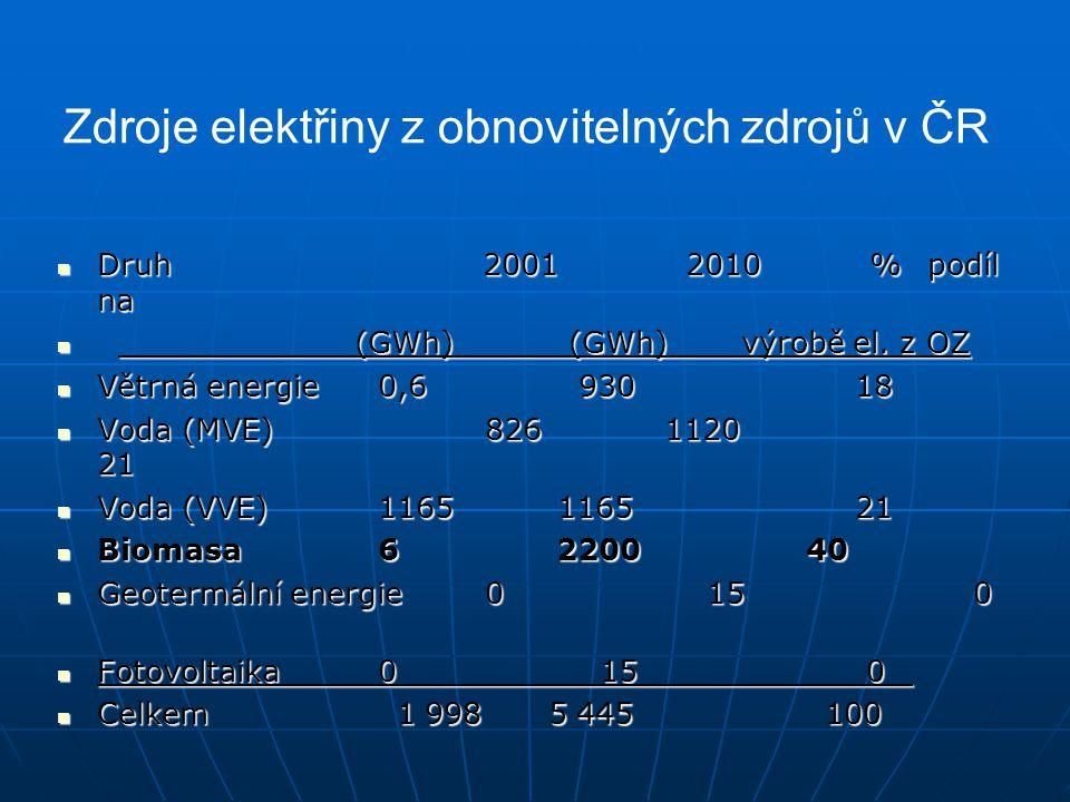 Zdroje elektřiny z obnovitelných zdrojů v ČR Druh 2001 2010 % podíl na Druh 2001 2010 % podíl na (GWh) (GWh) výrobě el. z OZ (GWh) (GWh) výrobě el. z