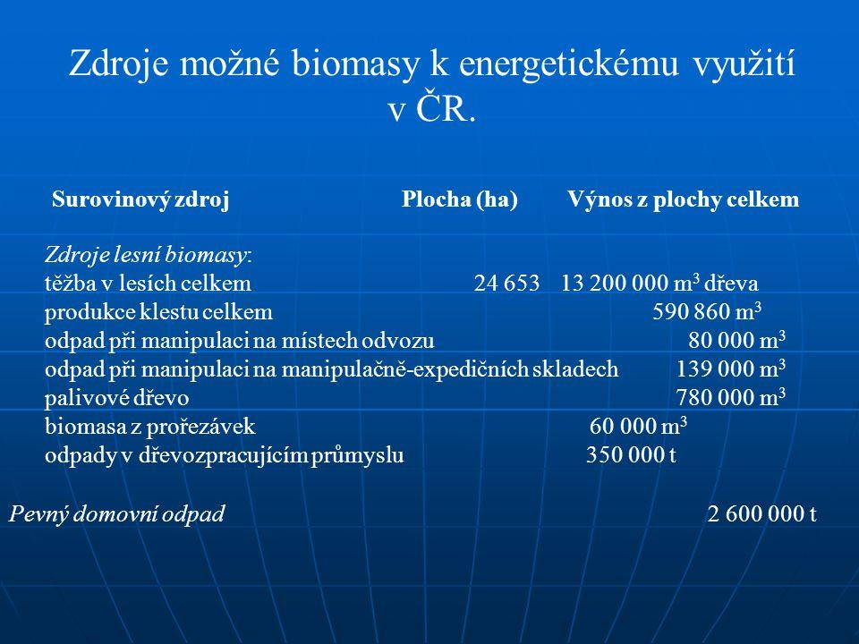 Zdroje možné biomasy k energetickému využití v ČR. Surovinový zdroj Plocha (ha) Výnos z plochy celkem Zdroje lesní biomasy: těžba v lesích celkem 24 6
