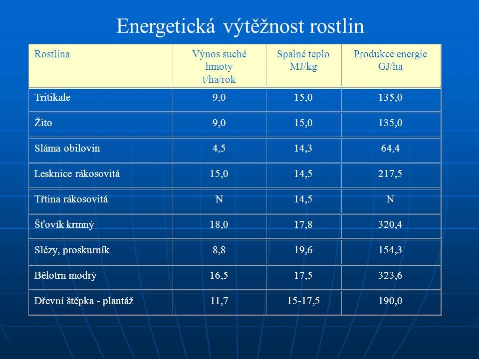 RostlinaVýnos suché hmoty t/ha/rok Spalné teplo MJ/kg Produkce energie GJ/ha Tritikale9,015,0135,0 Žito9,015,0135,0 Sláma obilovin4,514,364,4 Lesknice