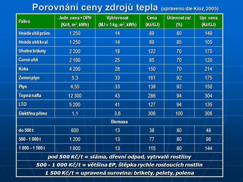 Porovnání ceny zdrojů tepla (upraveno dle Kloz, 2005) Palivo Jedn. cena + DPH (Kč/t, m 3, kWh) Výhřevnost (MJ v 1 kg, m 3, kWh) Cena (Kč/GJ) (Kč/GJ) Ú