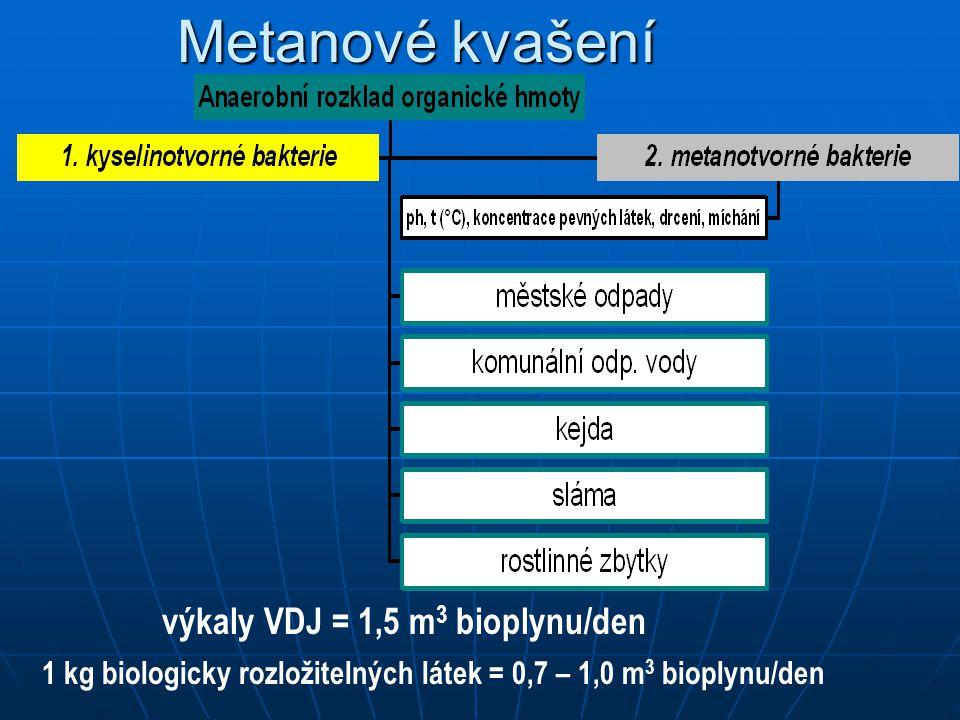Metanové kvašení výkaly VDJ = 1,5 m 3 bioplynu/den 1 kg biologicky rozložitelných látek = 0,7 – 1,0 m 3 bioplynu/den