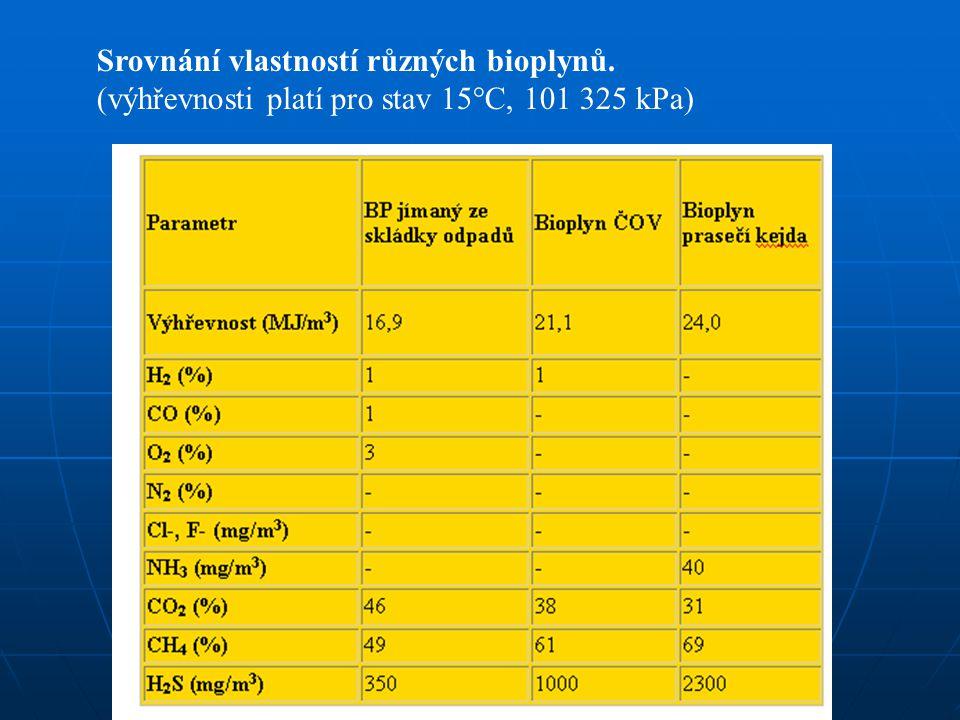 Srovnání vlastností různých bioplynů. (výhřevnosti platí pro stav 15°C, 101 325 kPa)
