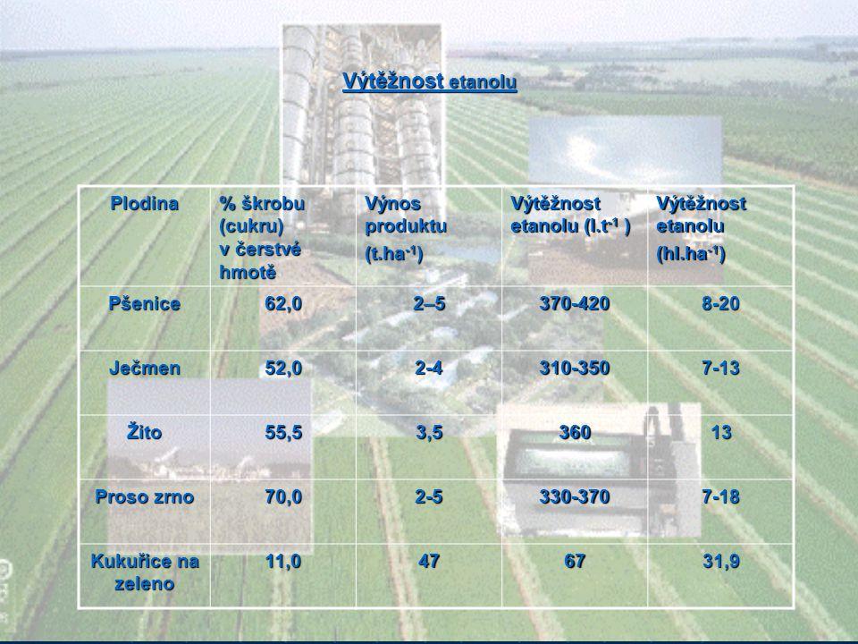 Výtěžnost etanolu Plodina % škrobu (cukru) v čerstvé hmotě Výnos produktu (t.ha -1 ) Výtěžnost etanolu (l.t -1 ) Výtěžnost etanolu (hl.ha -1 ) Pšenice
