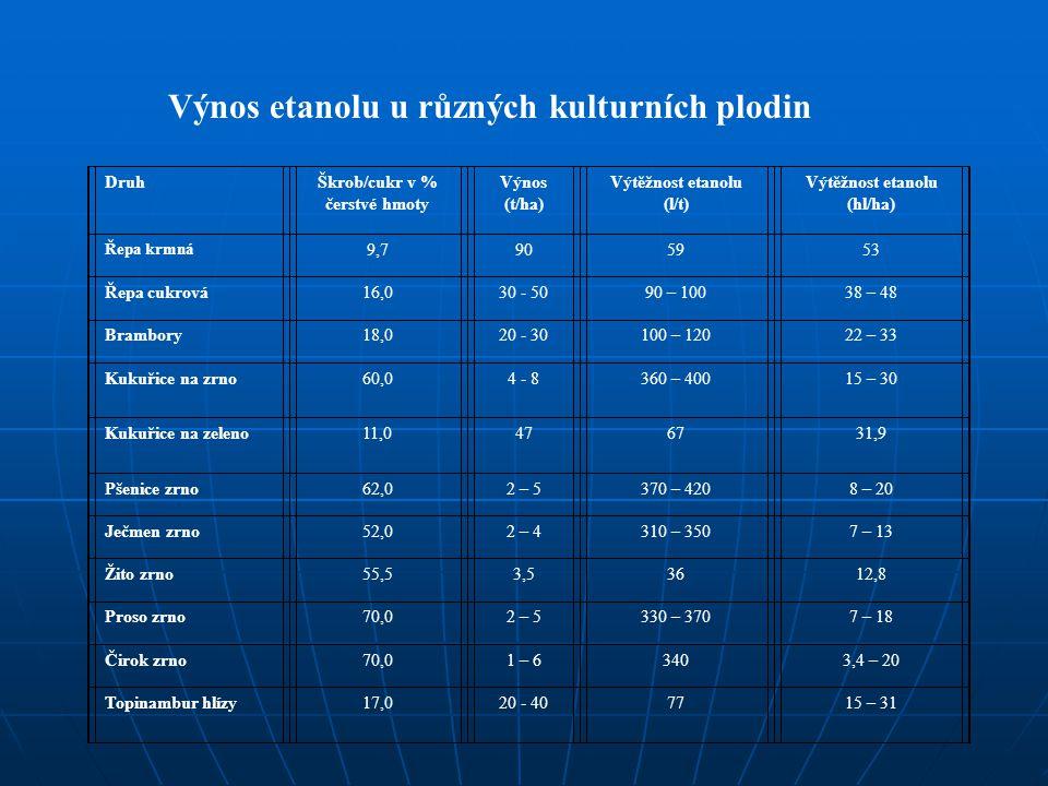 Výnos etanolu u různých kulturních plodin (podle různých autorů) DruhŠkrob/cukr v % čerstvé hmoty Výnos (t/ha) Výtěžnost etanolu (l/t) Výtěžnost etano