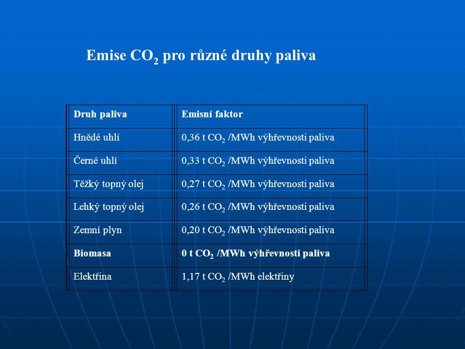 Druh palivaEmisní faktor Hnědé uhlí0,36 t CO 2 /MWh výhřevnosti paliva Černé uhlí0,33 t CO 2 /MWh výhřevnosti paliva Těžký topný olej0,27 t CO 2 /MWh