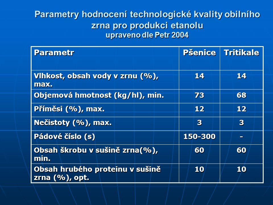 Parametry hodnocení technologické kvality obilního zrna pro produkci etanolu upraveno dle Petr 2004 ParametrPšeniceTritikale Vlhkost, obsah vody v zrn