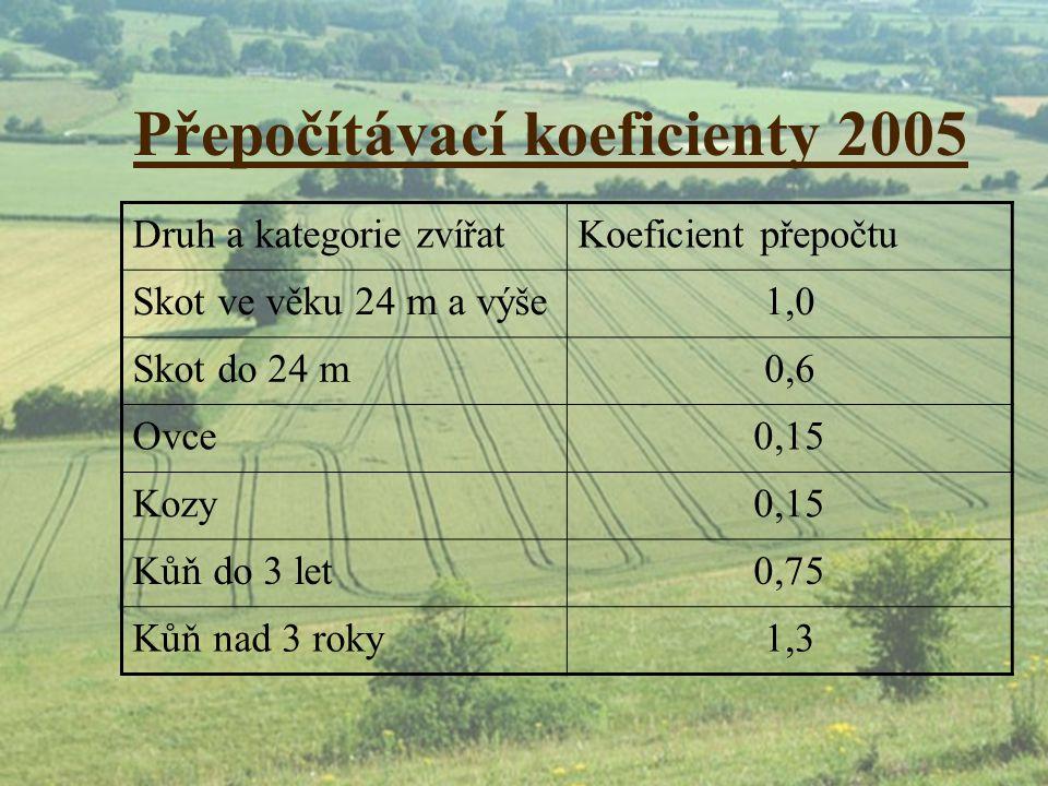 Přepočítávací koeficienty 2005 Druh a kategorie zvířatKoeficient přepočtu Skot ve věku 24 m a výše1,0 Skot do 24 m0,6 Ovce0,15 Kozy0,15 Kůň do 3 let0,