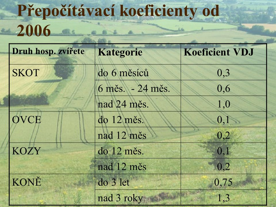 Přepočítávací koeficienty od 2006 Druh hosp. zvířete KategorieKoeficient VDJ SKOTdo 6 měsíců0,3 6 měs. - 24 měs.0,6 nad 24 měs.1,0 OVCEdo 12 měs.0,1 n