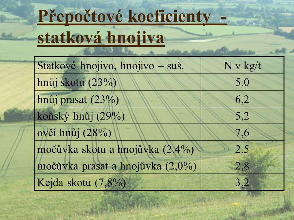 Přepočtové koeficienty - statková hnojiva Statkové hnojivo, hnojivo – suš.N v kg/t hnůj skotu (23%)5,0 hnůj prasat (23%)6,2 koňský hnůj (29%)5,2 ovčí