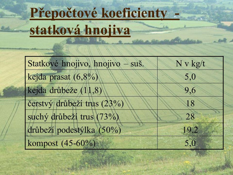 Přepočtové koeficienty - statková hnojiva Statkové hnojivo, hnojivo – suš.N v kg/t kejda prasat (6,8%)5,0 kejda drůbeže (11,8)9,6 čerstvý drůbeží trus