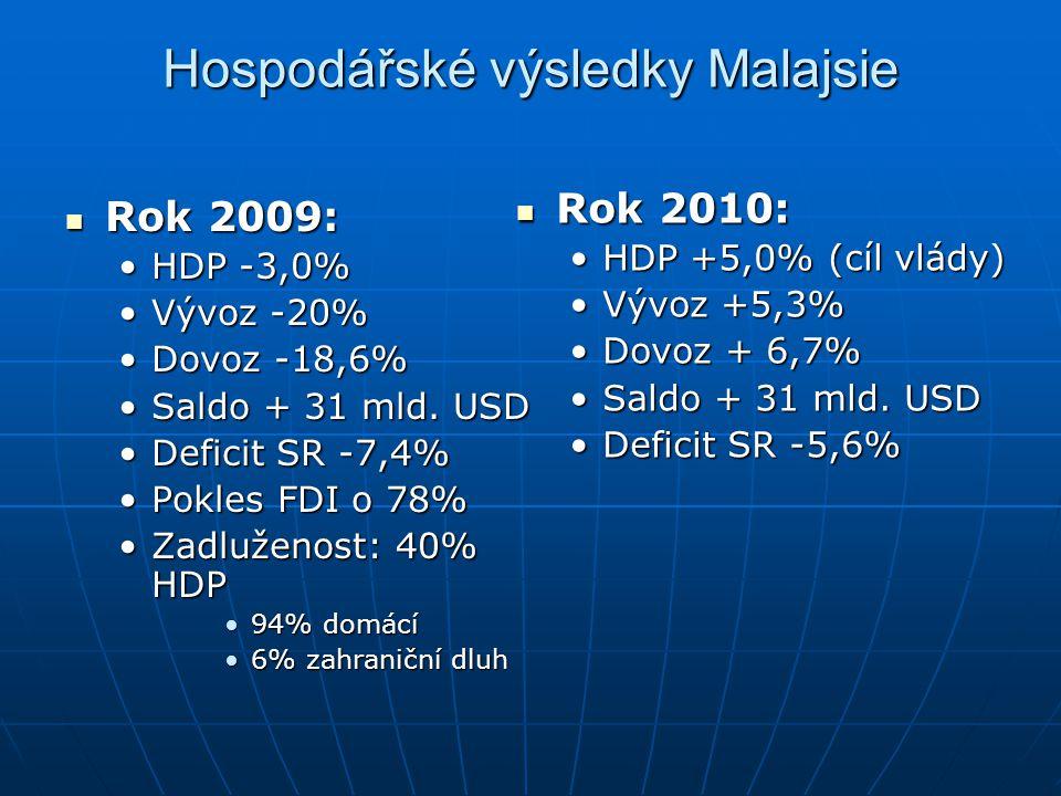 Hospodářské výsledky Malajsie Rok 2009: Rok 2009: HDP -3,0%HDP -3,0% Vývoz -20%Vývoz -20% Dovoz -18,6%Dovoz -18,6% Saldo + 31 mld. USDSaldo + 31 mld.