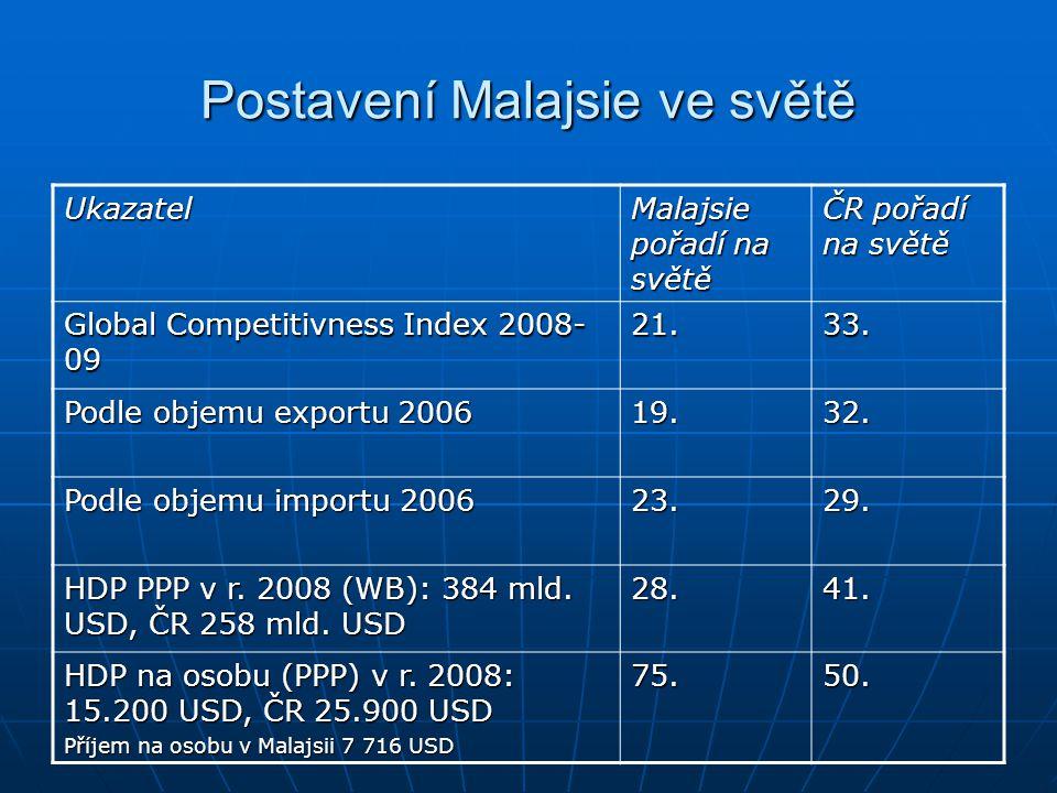 Postavení Malajsie ve světě Ukazatel Malajsie pořadí na světě ČR pořadí na světě Global Competitivness Index 2008- 09 21.33. Podle objemu exportu 2006