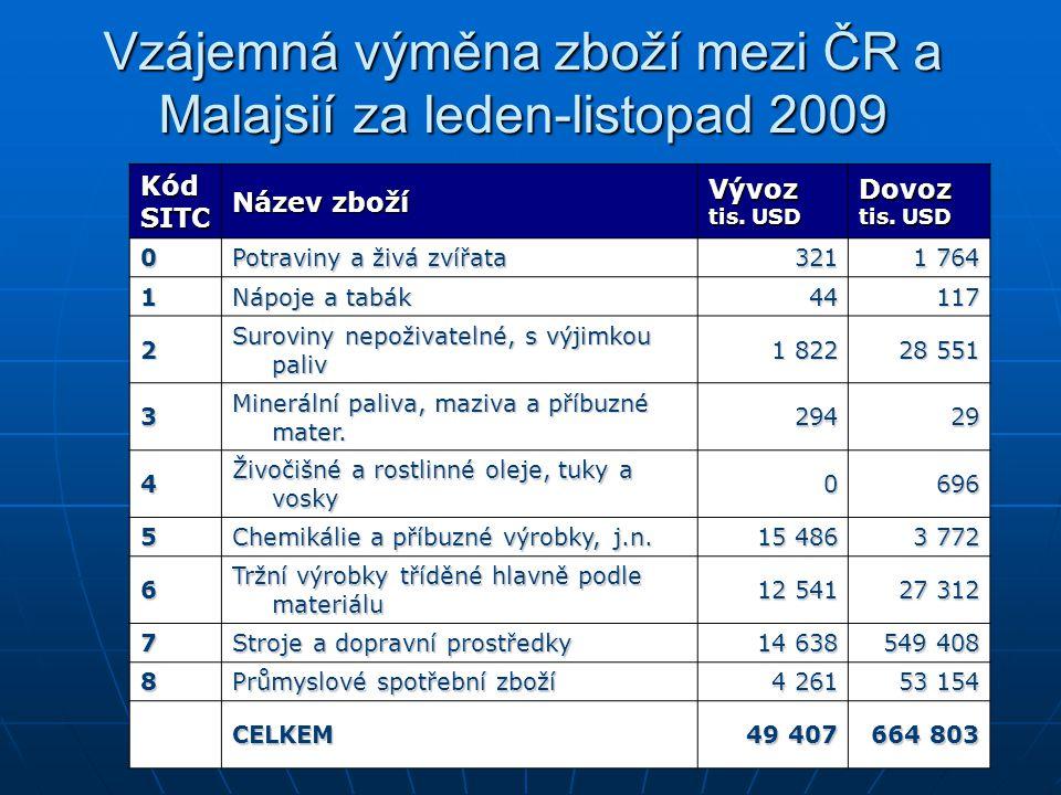 Vzájemná výměna zboží mezi ČR a Malajsií za leden-listopad 2009 KódSITC Název zboží Vývoz tis. USD Dovoz 0 Potraviny a živá zvířata 321 1 764 1 Nápoje