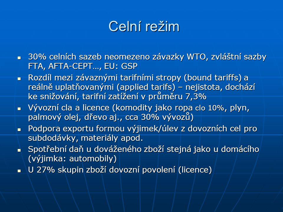 Celní režim 30% celních sazeb neomezeno závazky WTO, zvláštní sazby FTA, AFTA-CEPT…, EU: GSP 30% celních sazeb neomezeno závazky WTO, zvláštní sazby F