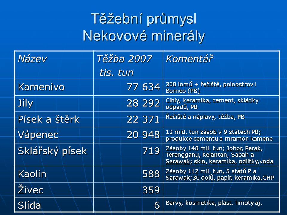 Těžební průmysl Nekovové minerály Název Těžba 2007 tis. tun tis. tunKomentář Kamenivo 77 634 300 lomů + řečiště, poloostrov i Borneo (PB) Jíly 28 292
