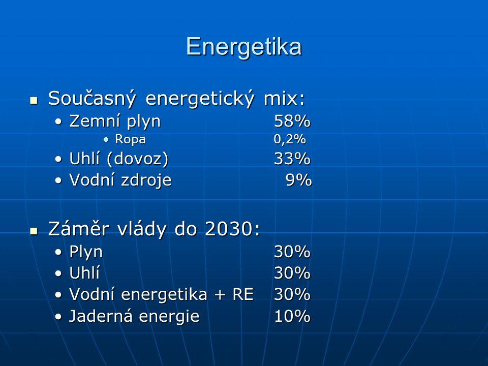 Energetika Současný energetický mix: Současný energetický mix: Zemní plyn 58%Zemní plyn 58% Ropa0,2%Ropa0,2% Uhlí (dovoz)33%Uhlí (dovoz)33% Vodní zdro