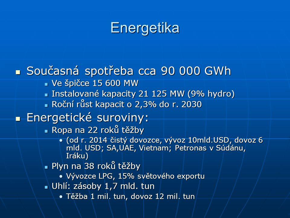 Energetika Současná spotřeba cca 90 000 GWh Současná spotřeba cca 90 000 GWh Ve špičce 15 600 MW Ve špičce 15 600 MW Instalované kapacity 21 125 MW (9