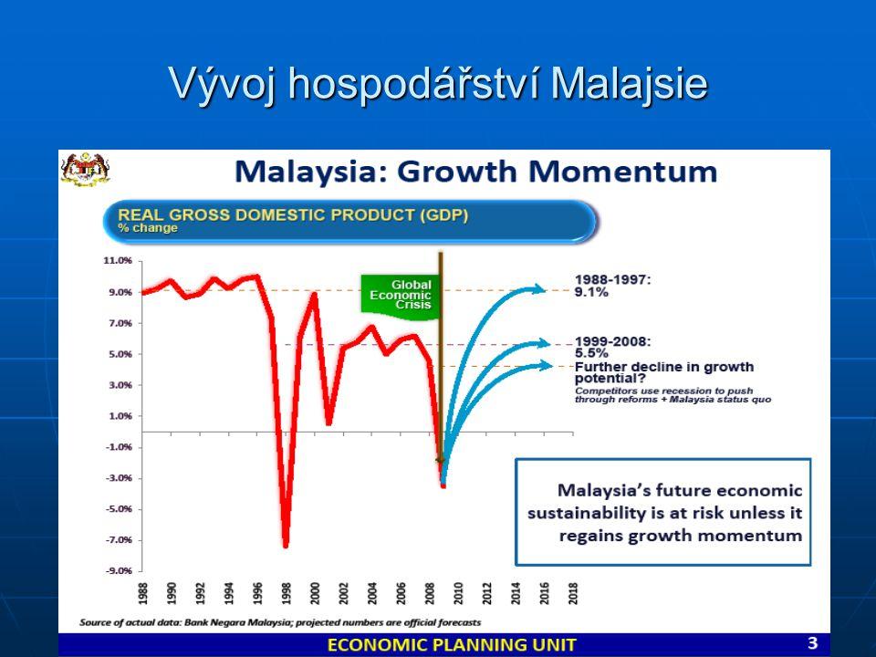 Hospodářské výsledky Malajsie Ukazatel Měrná jedn.