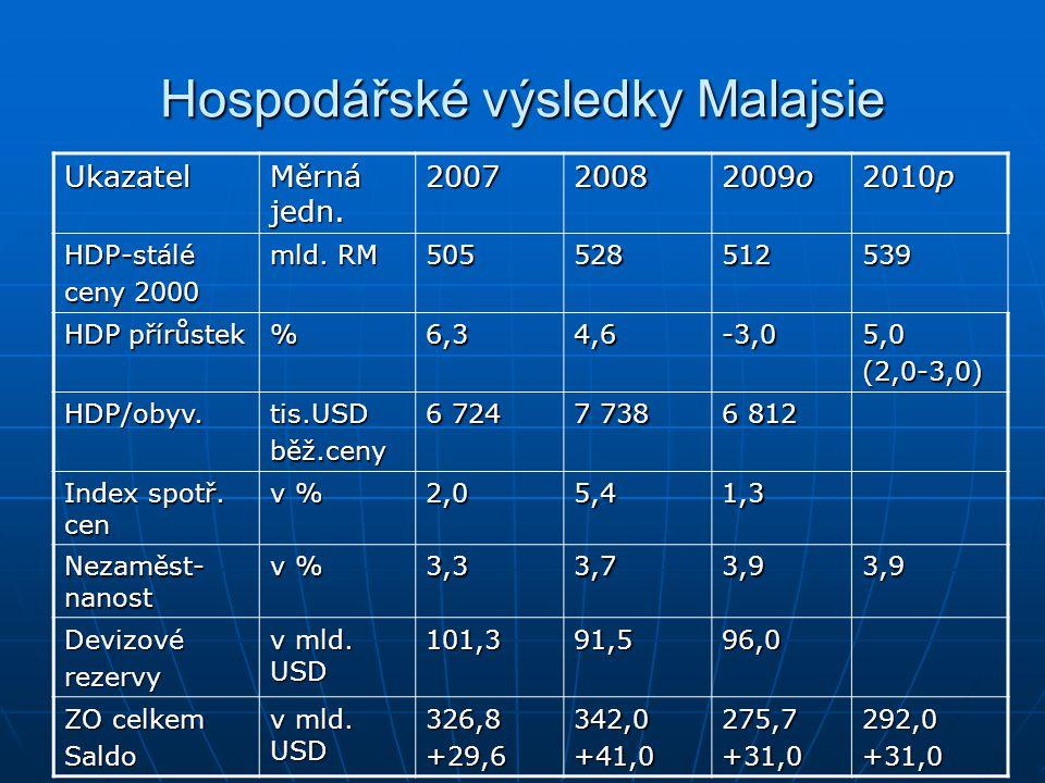 Hospodářské výsledky Malajsie Ukazatel Měrná jedn. 20072008 2009o 2010p HDP-stálé ceny 2000 mld. RM 505528512539 HDP přírůstek %6,34,6-3,05,0(2,0-3,0)