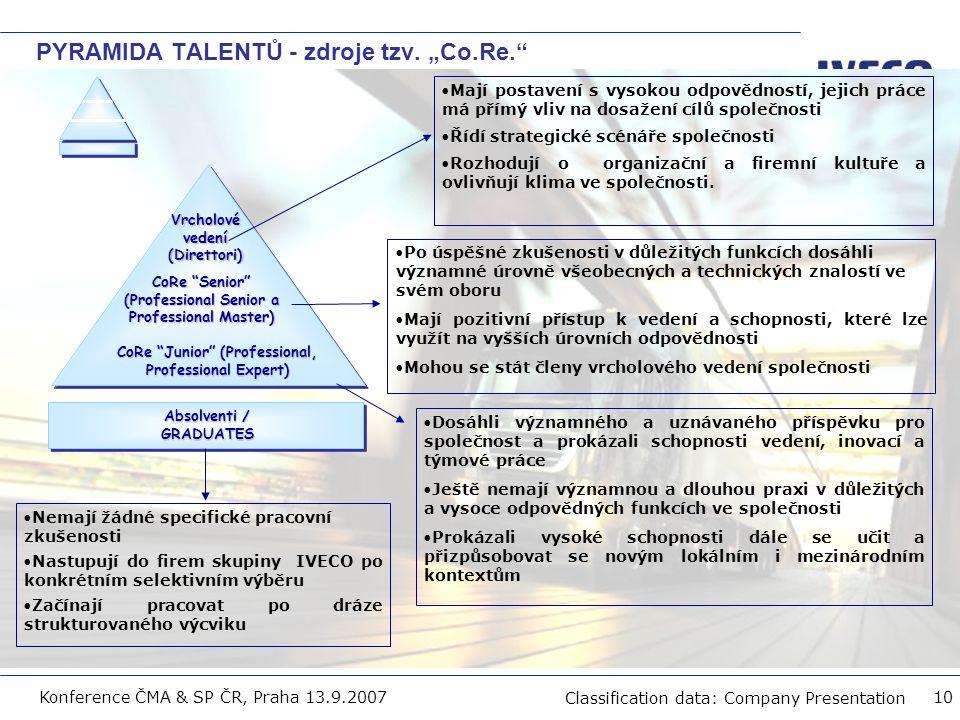 "Filename Classification data: Company Presentation Konference ČMA & SP ČR, Praha 13.9.2007 10 PYRAMIDA TALENTŮ - zdroje tzv. ""Co.Re."" Vrcholové vedení"