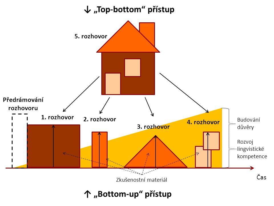 """1. rozhovor 2. rozhovor 3. rozhovor 4. rozhovor 5. rozhovor ↑ """"Bottom-up"""" přístup Čas ↓ """"Top-bottom"""" přístup Zkušenostní materiál Předrámování rozhovo"""