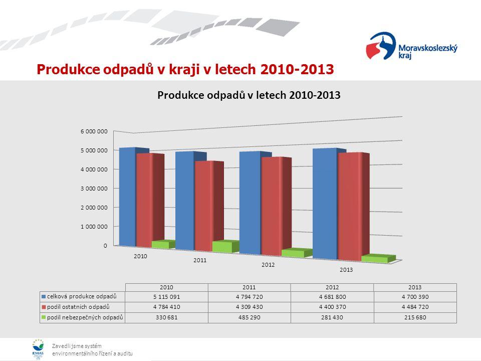 Zavedli jsme systém environmentálního řízení a auditu Produkce odpadů v kraji v letech 2010-2013