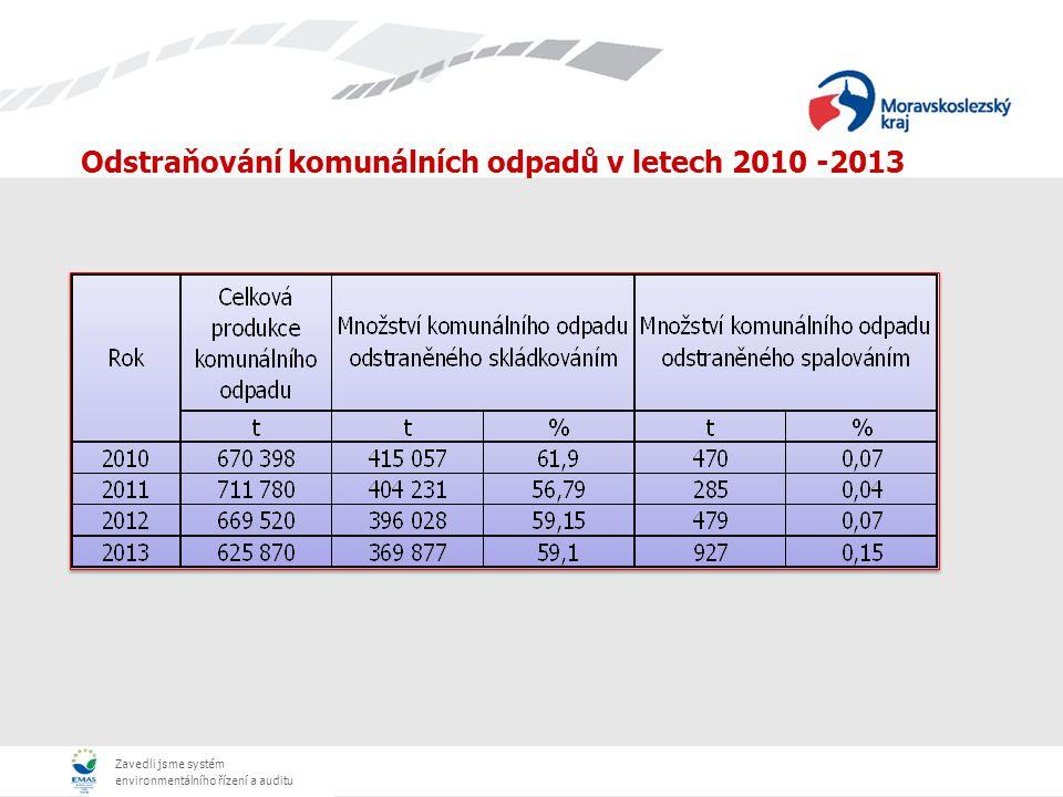Zavedli jsme systém environmentálního řízení a auditu Vývoj skládkování komunálního odpadu 2005 - 2013