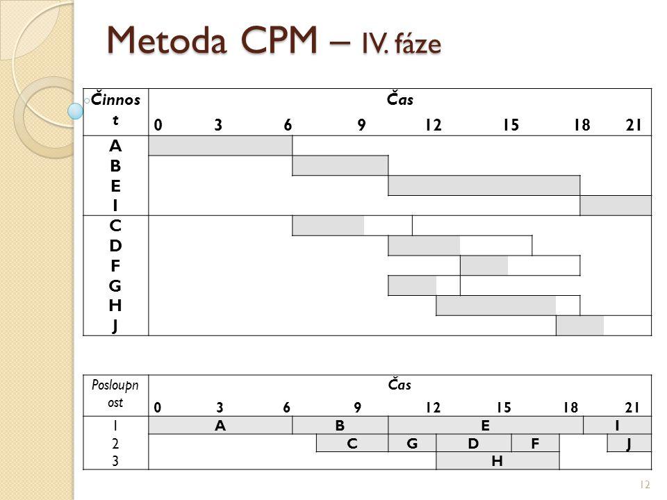 Metoda CPM – IV. fáze 12 Činnos t Čas 0 3 6 9 12 15 18 21 A B E I C D F G H J Posloupn ost Čas 0 3 6 9 12 15 18 21 1ABEI 2CGDFJ 3H