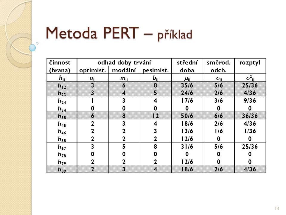 Metoda PERT – příklad 18 činnostodhad doby trvánístřednísměrod.rozptyl (hrana)optimist.modálnípesimist.dobaodch. h ij a ij m ij b ij  ij  ij  2 ij