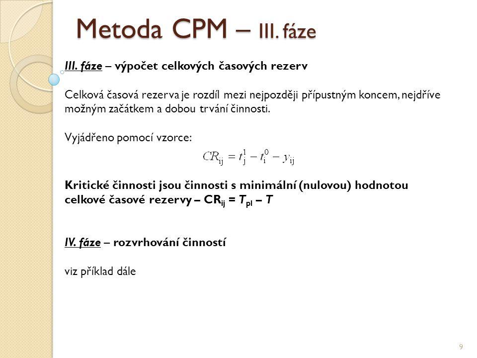 Metoda CPM – III. fáze 9 III. fáze – výpočet celkových časových rezerv Celková časová rezerva je rozdíl mezi nejpozději přípustným koncem, nejdříve mo