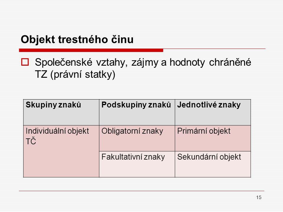 Objekt trestného činu  Společenské vztahy, zájmy a hodnoty chráněné TZ (právní statky) 15 Skupiny znakůPodskupiny znakůJednotlivé znaky Individuální
