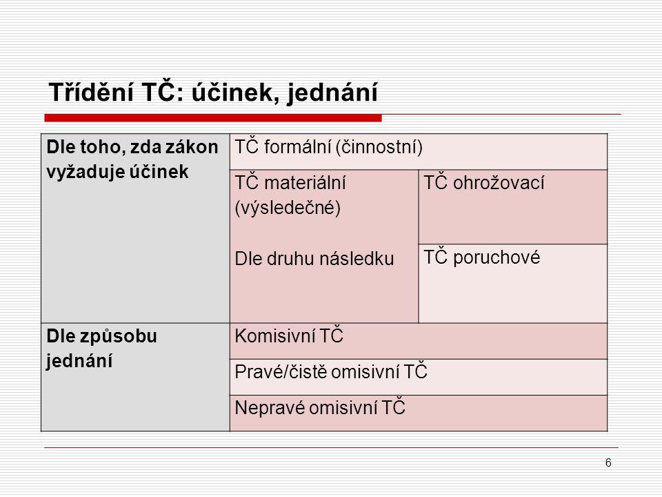 Třídění TČ: účinek, jednání Dle toho, zda zákon vyžaduje účinek TČ formální (činnostní) TČ materiální (výsledečné) Dle druhu následku TČ ohrožovací TČ poruchové Dle způsobu jednání Komisivní TČ Pravé/čistě omisivní TČ Nepravé omisivní TČ 6