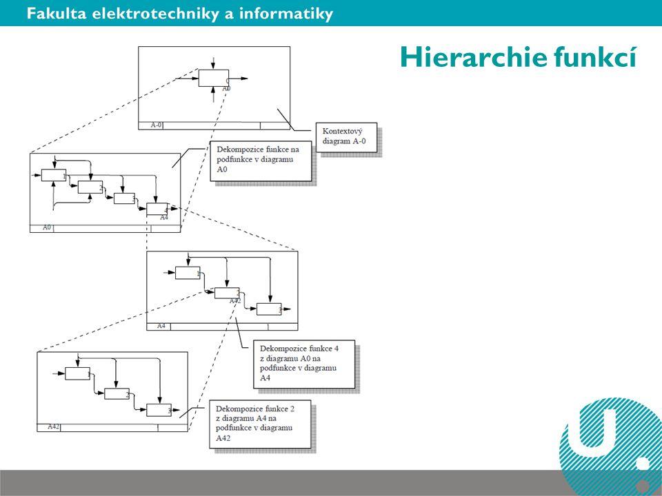 Hierarchie funkcí