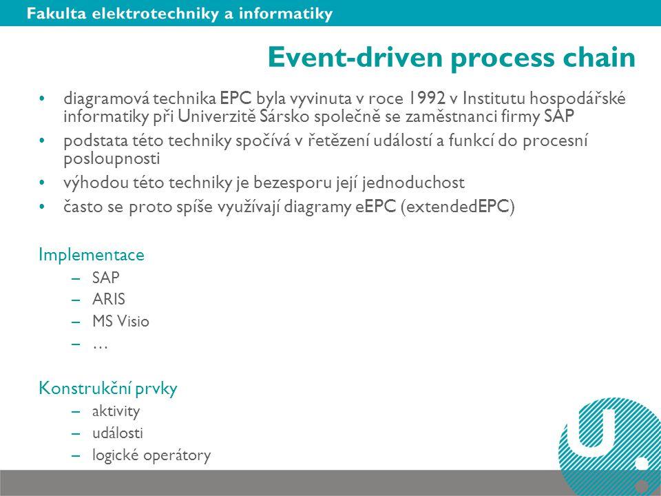 Event-driven process chain diagramová technika EPC byla vyvinuta v roce 1992 v Institutu hospodářské informatiky při Univerzitě Sársko společně se zam
