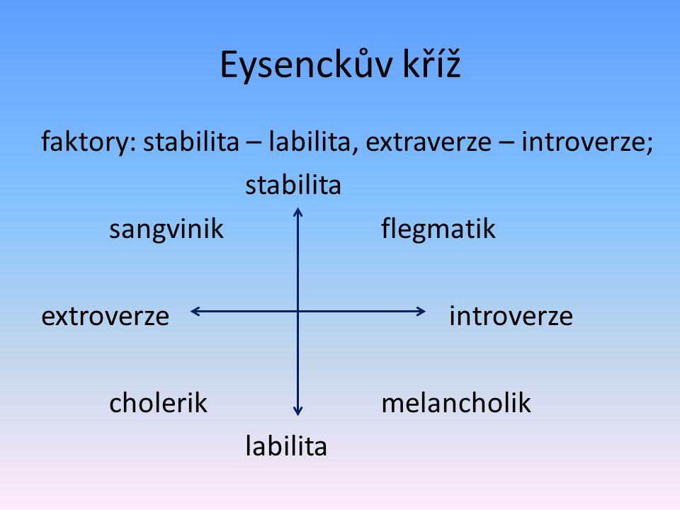 Eysenckův kříž faktory: stabilita – labilita, extraverze – introverze; stabilita sangvinik flegmatik extroverzeintroverze cholerik melancholik labilit