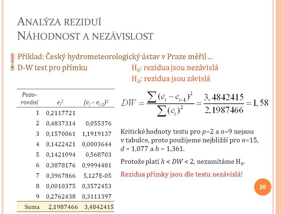 A NALÝZA REZIDUÍ N ÁHODNOST A NEZÁVISLOST Příklad: Český hydrometeorologický ústav v Praze měřil... D-W test pro přímku H 0 : rezidua jsou nezávislá H