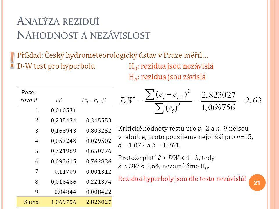 A NALÝZA REZIDUÍ N ÁHODNOST A NEZÁVISLOST Příklad: Český hydrometeorologický ústav v Praze měřil... D-W test pro hyperbolu H 0 : rezidua jsou nezávisl
