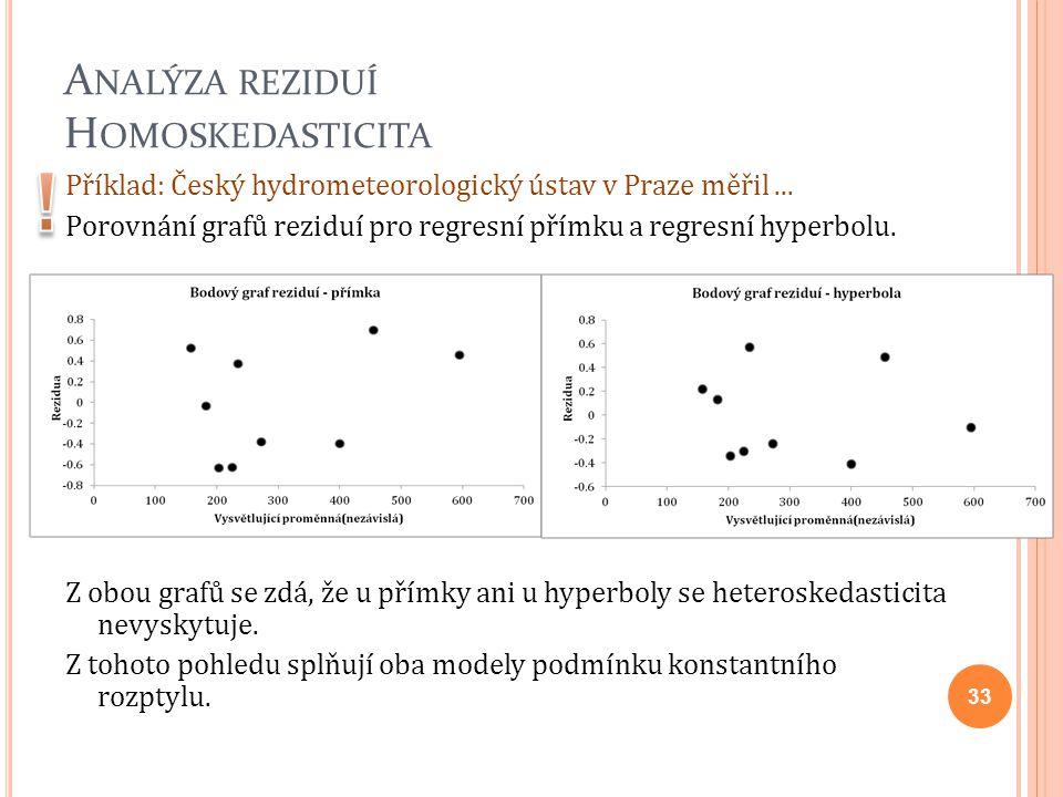 A NALÝZA REZIDUÍ H OMOSKEDASTICITA Příklad: Český hydrometeorologický ústav v Praze měřil... Porovnání grafů reziduí pro regresní přímku a regresní hy