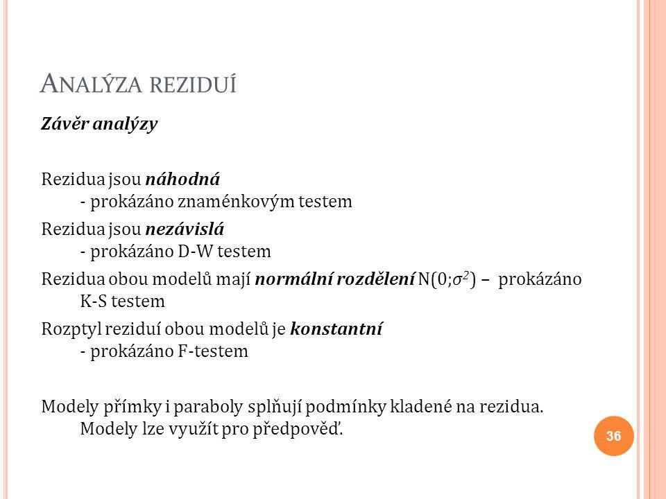 A NALÝZA REZIDUÍ Závěr analýzy Rezidua jsou náhodná - prokázáno znaménkovým testem Rezidua jsou nezávislá - prokázáno D-W testem Rezidua obou modelů m