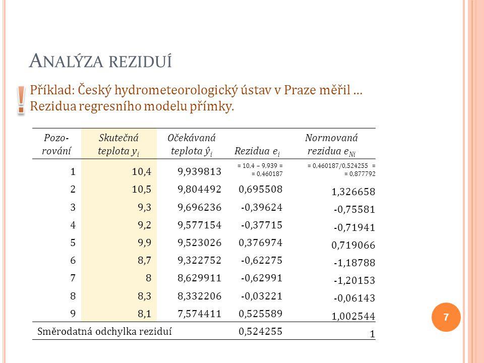 A NALÝZA REZIDUÍ Příklad: Český hydrometeorologický ústav v Praze měřil … Rezidua regresního modelu přímky. Pozo- rování Skutečná teplota y i Očekávan