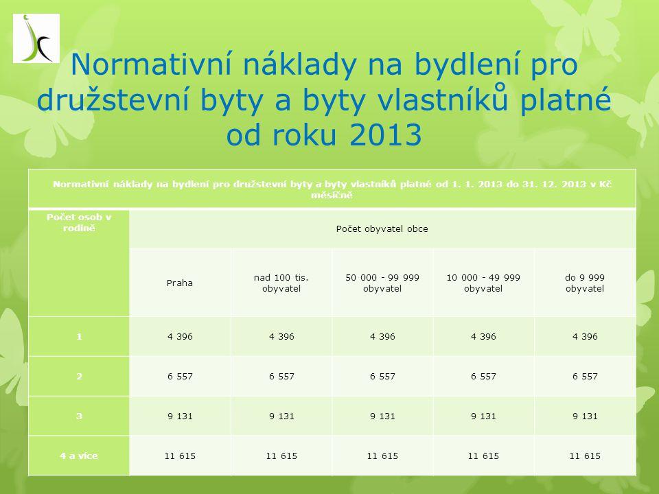 Normativní náklady na bydlení pro družstevní byty a byty vlastníků platné od roku 2013 Normativní náklady na bydlení pro družstevní byty a byty vlastn
