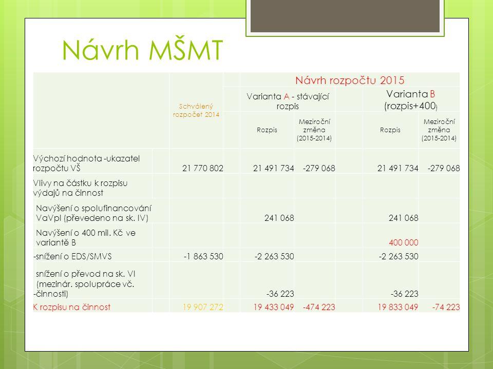 Schválený rozpočet 2014 Návrh rozpočtu 2015 Varianta A - stávající rozpis Varianta B (rozpis+400 ) Rozpis Meziroční změna (2015-2014) Rozpis Meziroční změna (2015-2014) Výchozí hodnota -ukazatel rozpočtu VŠ 21 770 802 21 491 734-279 068 21 491 734-279 068 Vlivy na částku k rozpisu výdajů na činnost Navýšení o spolufinancování VaVpI (převedeno na sk.