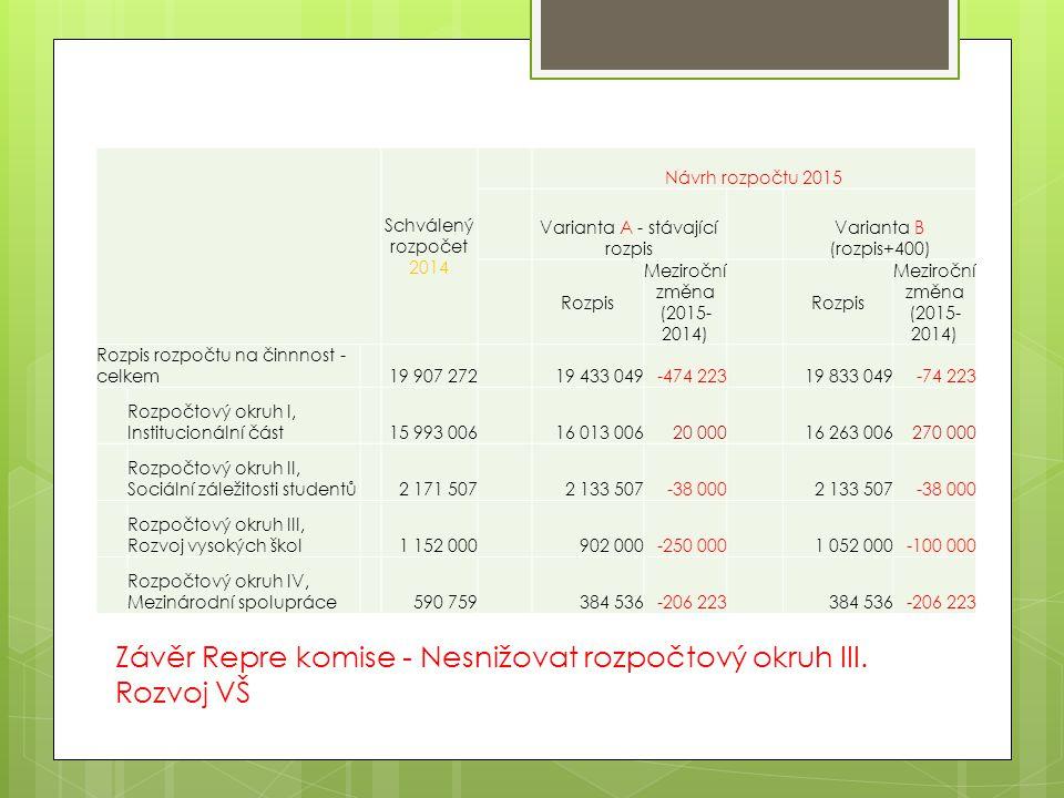 Schválený rozpočet 2014 Návrh rozpočtu 2015 Varianta A - stávající rozpis Varianta B (rozpis+400) Rozpis Meziroční změna (2015- 2014) Rozpis Meziroční změna (2015- 2014) Rozpis rozpočtu na činnnost - celkem 19 907 272 19 433 049-474 223 19 833 049-74 223 Rozpočtový okruh I, Institucionální část 15 993 006 16 013 00620 000 16 263 006270 000 Rozpočtový okruh II, Sociální záležitosti studentů 2 171 507 2 133 507-38 000 2 133 507-38 000 Rozpočtový okruh III, Rozvoj vysokých škol 1 152 000 902 000-250 000 1 052 000-100 000 Rozpočtový okruh IV, Mezinárodní spolupráce 590 759 384 536-206 223 384 536-206 223 Závěr Repre komise - Nesnižovat rozpočtový okruh III.