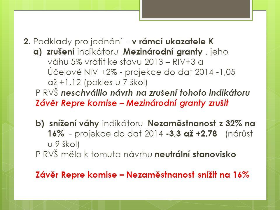 2. Podklady pro jednání - v rámci ukazatele K a) zrušení indikátoru Mezinárodní granty, jeho váhu 5% vrátit ke stavu 2013 – RIV+3 a Účelové NIV +2% -